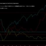 『日米ともに指数は1万を割れる株価大暴落。NYダウ平均、日経平均株価の大暴落により世界恐慌へ突入!』の画像