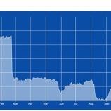 『【KHC】クラフト・ハインツ株が6%急落!その原因とそれが示唆するものとは?』の画像