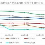 『2019年5月期決算J-REIT分析②安全性指標』の画像