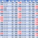 『6/5 マルハン新宿東宝ビル』の画像