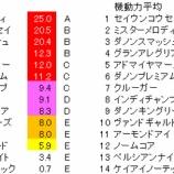 『第70回(2020)安田記念 予想【ラップ解析】』の画像