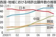 中国国内の特許出願、40万件で日本抜く。パクリもあるよ!