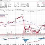 『【XOM】エクソン・モービル、決算発表後に株価急落!エネルギー株は手放すべきか』の画像