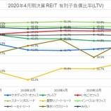 『2020年4月期決算J-REIT分析②安全性指標』の画像