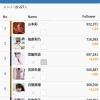 【朗報】今月の芸能人Instagramフォロワー数増加ランキングで48メンバーが2位にランクイン