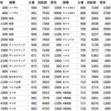 『12/16 アイランド秋葉原 回胴アンケ』の画像