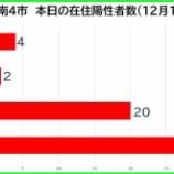 『【新型コロナ】新たな陽性数 12月12日(土)、戸田市4人・蕨市2人・川口市20人・さいたま市31人。埼玉県は133例発表。』の画像