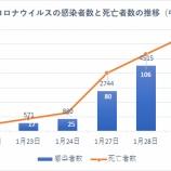 『新型コロナウィルスで打撃を受ける日本株と打撃を受けない米国株』の画像