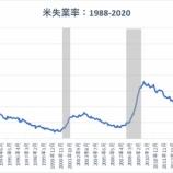 『米労働市場の回復ペースが失速で資産バブルへ』の画像
