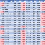 『11/7 マルハン新宿東宝ビル 旧イベ』の画像