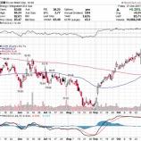 『【XOM】エクソン・モービル好転!原油安を背景に事業効率が改善し収益性高まる!』の画像