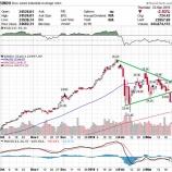 『【世界貿易戦争】ダウ平均が4月末まで低迷する理由』の画像