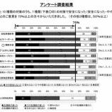 『戸田市上戸田2丁目国道17号で事故約56%減少』の画像