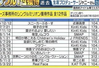 【悲報】TBS「歴代シングル売上ランキングで番組作るとAKB1位になってしまうなぁ…せや!」