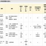 『浜松市では今日(5/18)から学校が段階的に再開、6月には通常の学校スケジュールで運用される見込み』の画像