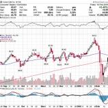 『【KO】コカ・コーラ11四半期連続の減収も株高となったワケ』の画像