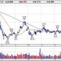 【8628】高配当の松井証券に異変が…。今のうちに仕込んでおくべき?