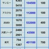 『【ZOZOの下方修正直撃中 評価損が止まらん】2月8日 評価損益』の画像