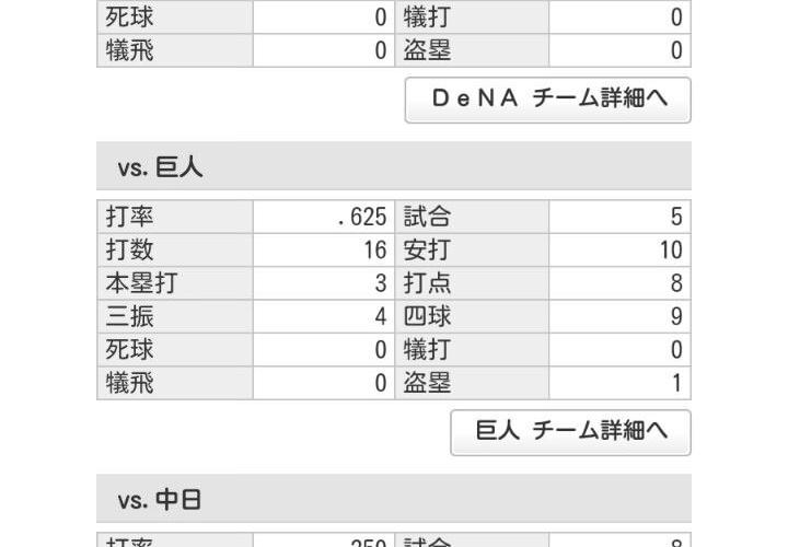 【 悲報 】巨人、ここ2年で対広島7勝25敗・・・