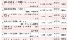 【乃木坂46】圧倒的、与田祐希・・・
