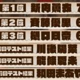 """『【乃木坂46】『のぎえいご』""""新旧レギュラー共通テスト""""結果がこちらwwwwww』の画像"""