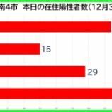 『【新型コロナ】新たな陽性数 12月30日(水)、戸田市37人・蕨市15人・川口市29人・さいたま市46人。埼玉県は159例発表。』の画像