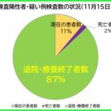 『【新型コロナ】11月15日(日)、埼玉県の現在の陽性者数は、昨日より「8人増」の計766人に。72人の方が退院・療養終了されました(新たな陽性者は80人)。』の画像