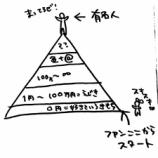 『課金で徳を積め!』の画像
